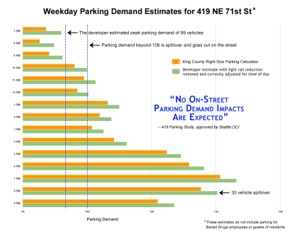 The Parking Study the Community Should Have Received