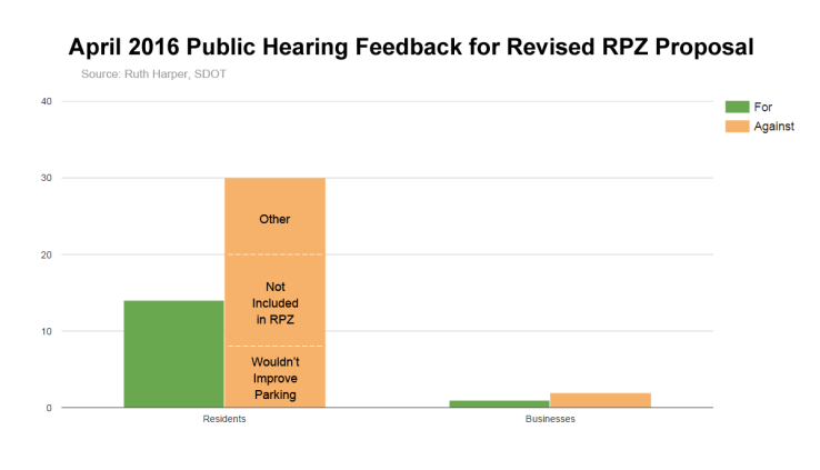 April 2016 Public Hearing Feedback for Revised RPZ Proposal